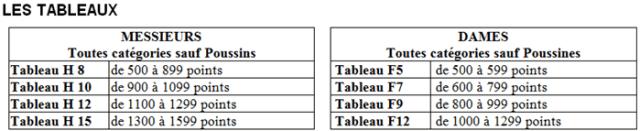 FDClast-Tableaux