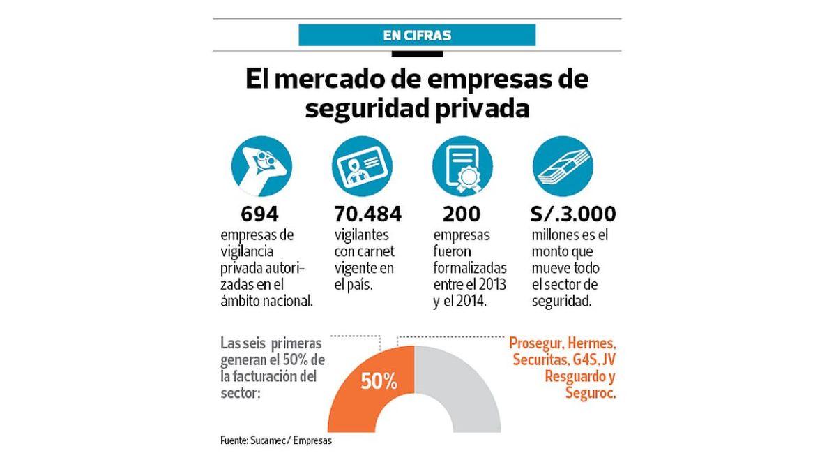 El 68% de empresas de seguridad incurre en prácticas informales ...