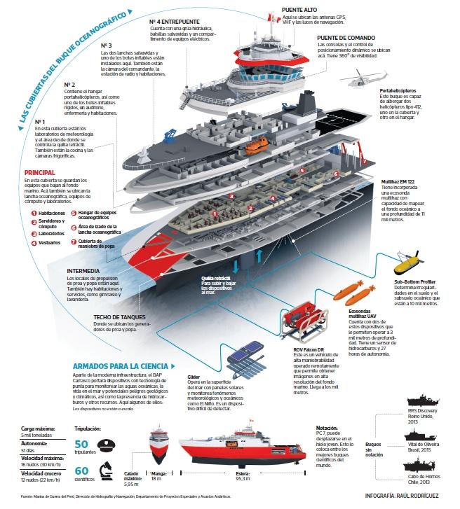 Conoce al buque científico que se incorpora hoy a la Marina | PERU | EL  COMERCIO PERÚ