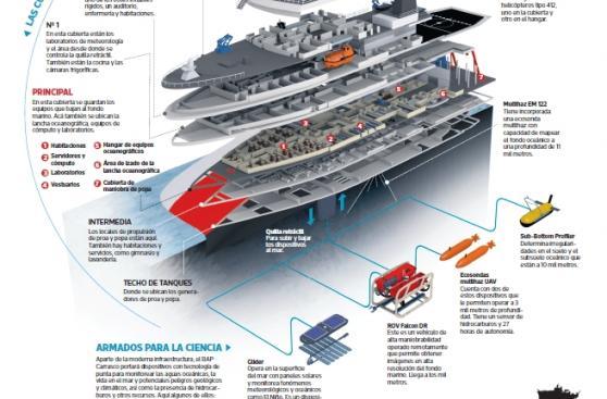 Conoce al buque científico que se incorpora hoy a la Marina