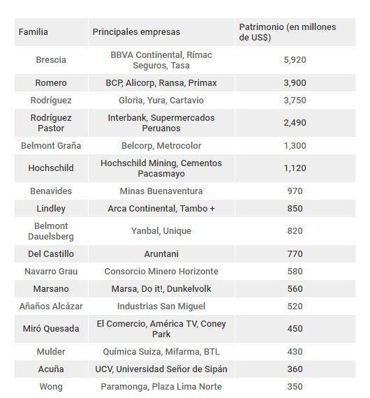 Estas son las 17 familias más ricas del Perú