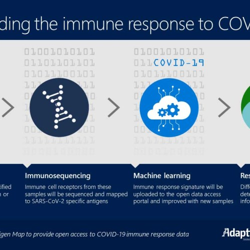 Adaptive Biotechnologies and Microsoft expand partnership to decode COVID-19