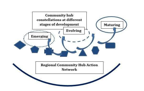 Community Hubs Planning Framework diagram