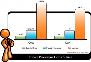 Invoice Processing Costs and Time Graph