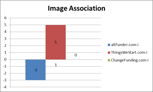 Domain name image association results