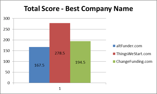 Domain name final weighted results