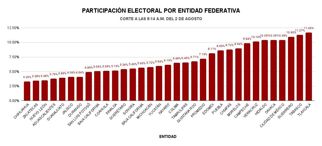 PARTICIPACION CONSULTA POPULAR