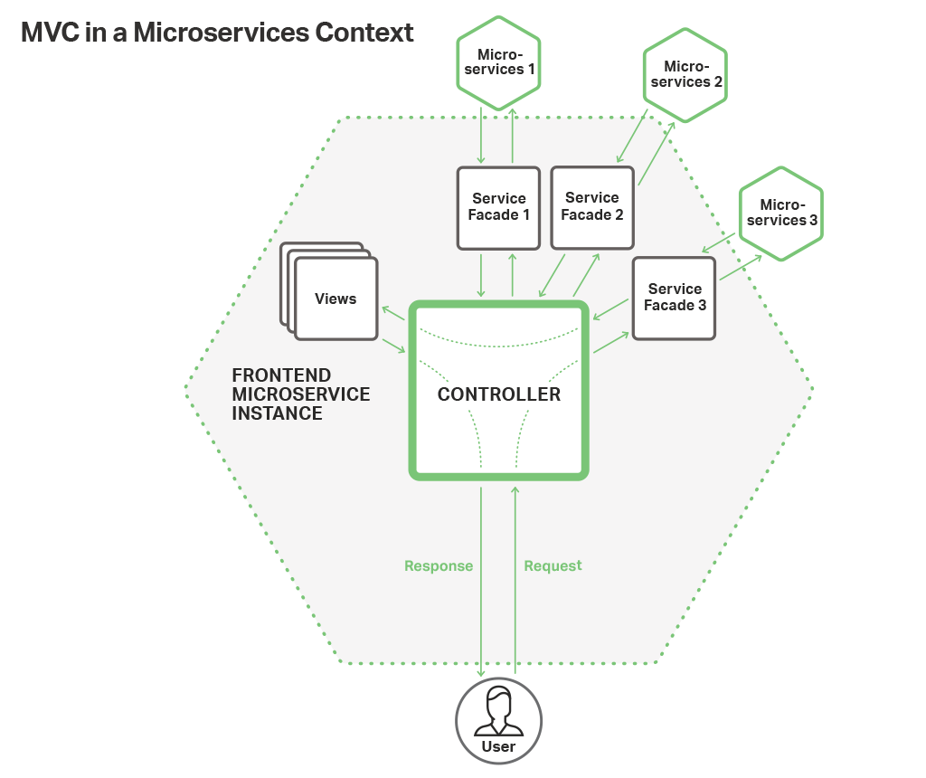 Microservices based web frontend for nginx applications use the model view controller framework