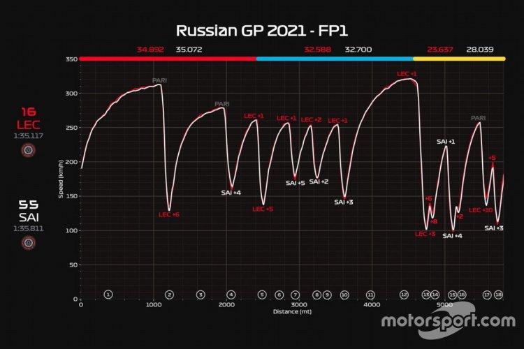 Ecco la telemetria che confronta in FP1 le prestazioni di Leclerc e Sainz: si nota la maggiore efficienza dell'ibrido di Charles.