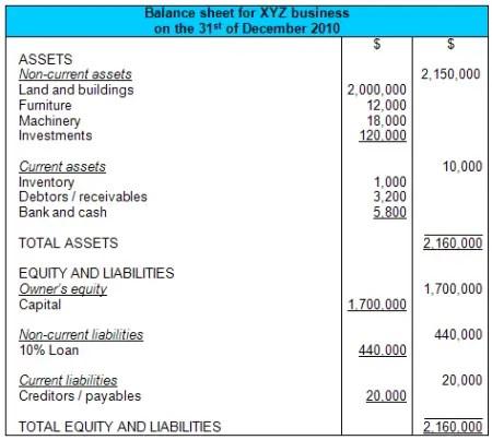 Sample balance sheet and income statement