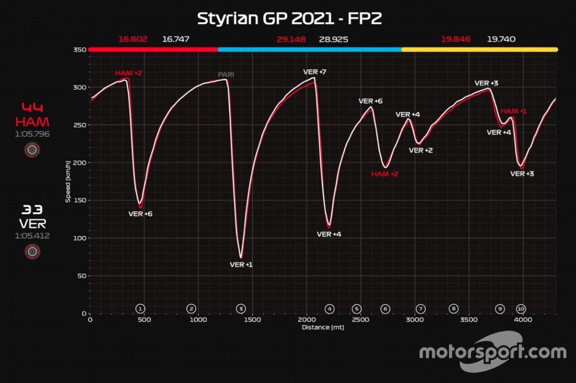 FP2 telemetry GP of Styria: Hamilton VS Verstappen