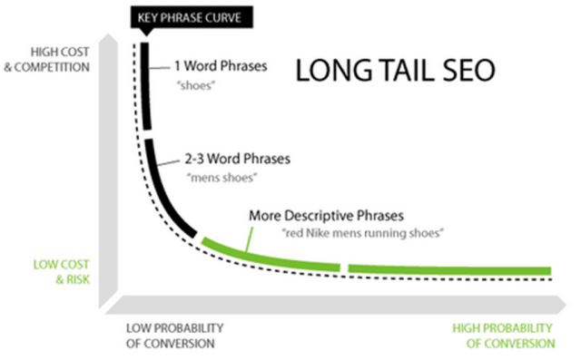 Image result for long-tail keywords