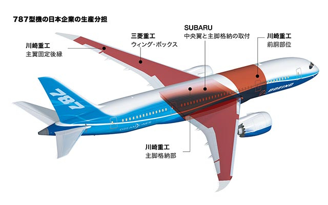 Boeing SUBARU