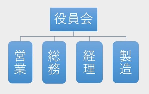 組織図紹介