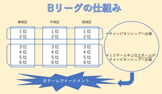 Bリーグの仕組み