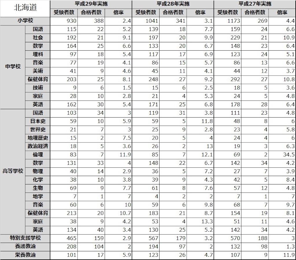 北海道 教員採用試験 倍率