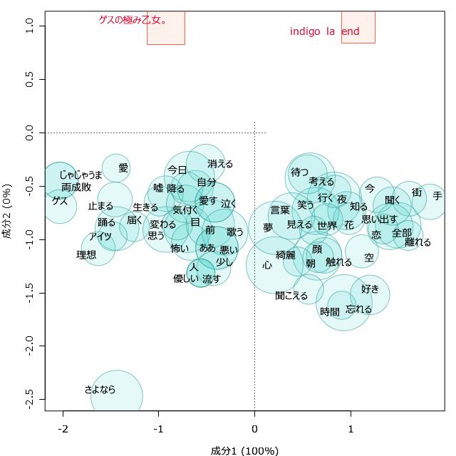 川谷対応分析