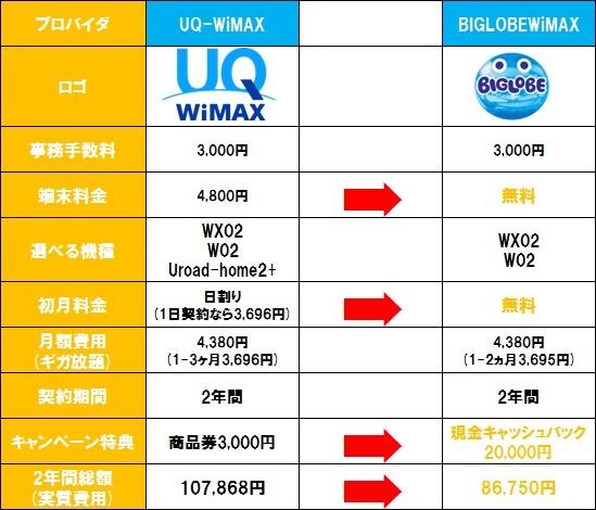 UQWiMAXとBIGLOBEWIMAX2+のギガ放題の料金