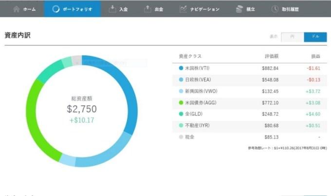 ロボアドバイザーの運用成績のポートフォリオ