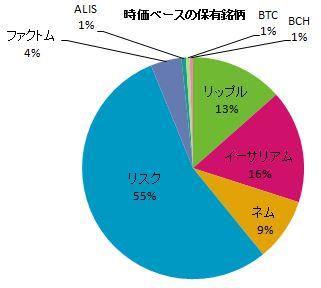仮想通貨時価ベースの保有銘柄の円グラフ