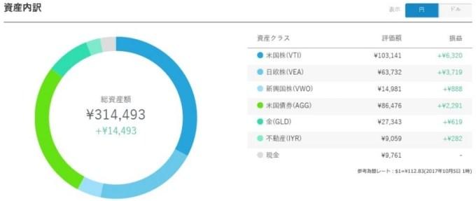 ウェルスナビの円建ての運用成績のグラフ