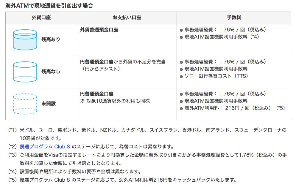 ソニー銀行の海外ATM出金手数料