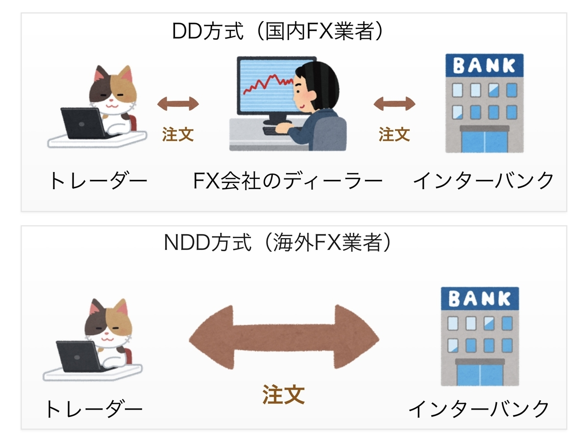 DD方式の表