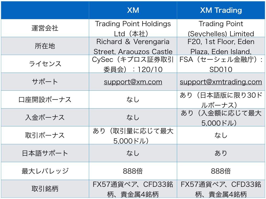 XMとXMTradingの違い