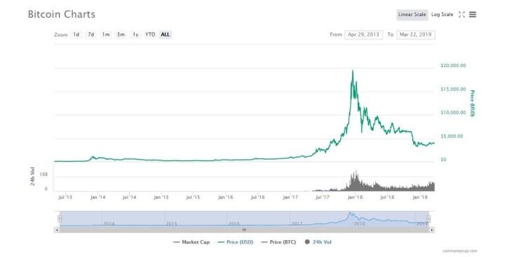 bitcoinチャート 2019年3月まで