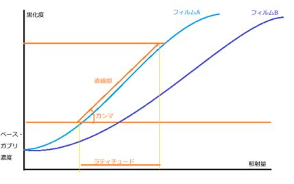 フィルム特性曲線