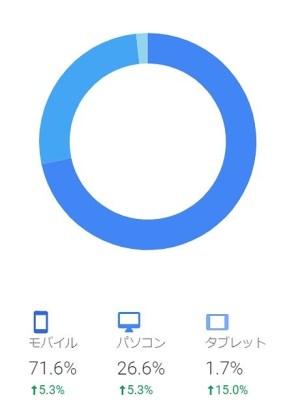 ブログ11ヶ月目 アクセスデバイス