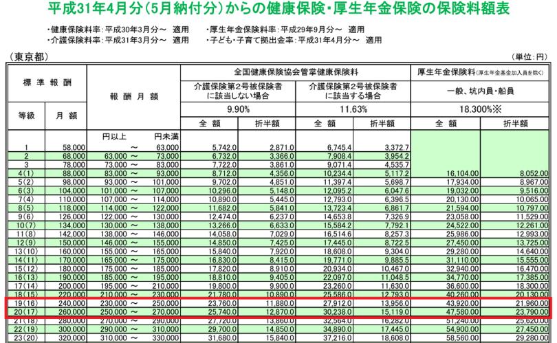 東京の社会保険料額表