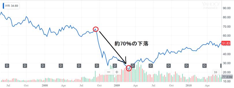IYRの株価チャート