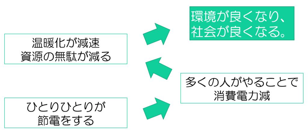 f:id:shima-kun041:20180429150627p:plain