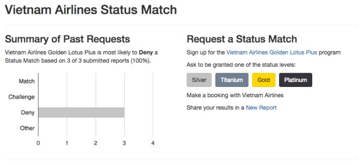 ベトナム航空 ステータスマッチ状況