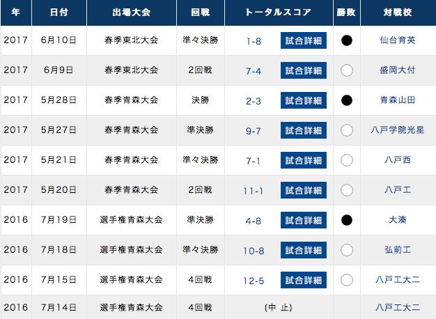 f:id:summer-jingu-stadium:20170611084840p:plain
