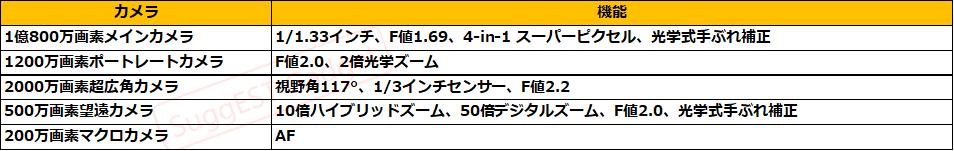 MiNote 10シリーズカメラ構成