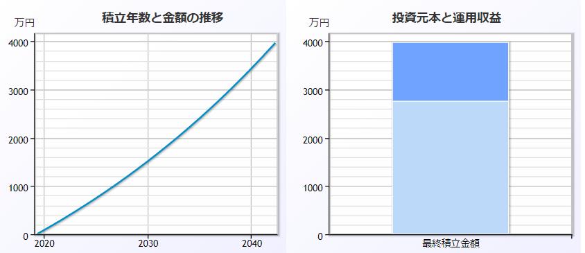 4000万円への道は、月に10万円で23年。