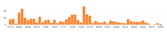 insights commits
