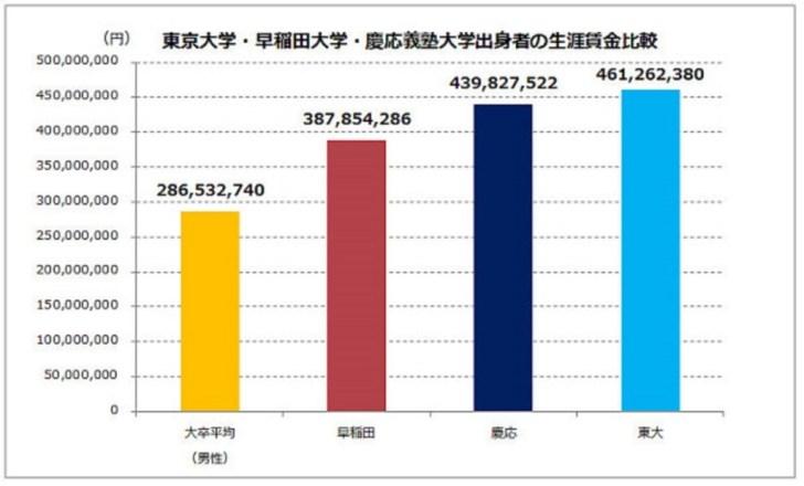 大学ごとの年収の違い。一般の大卒、早稲田大学、慶応大学、東京大学