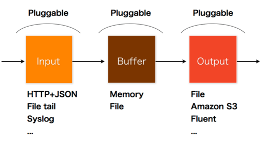 fluent plugin architecture
