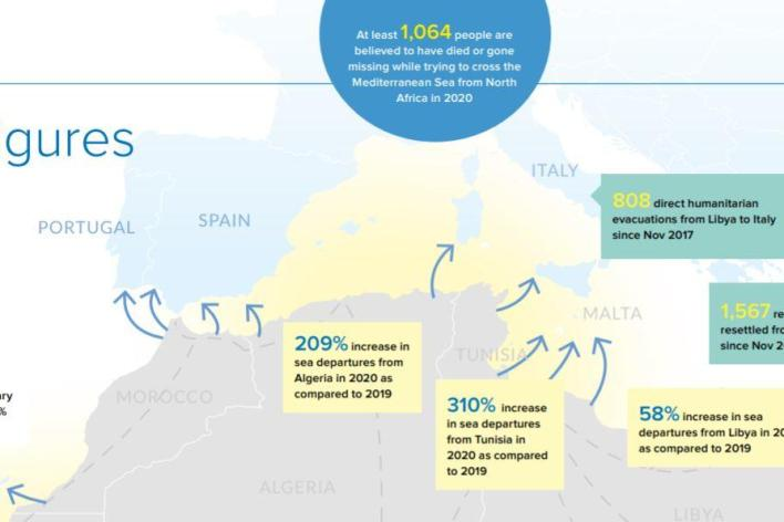 Photo from UNHCR's Routes towards the western and central Mediterranean Sea action plan.