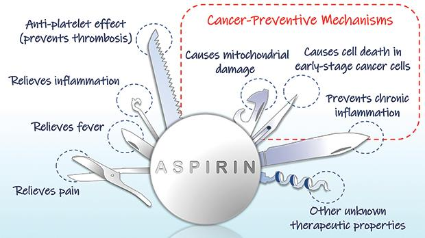 Aspirin Prevents Not Only Your Heart But From Cancer As Well