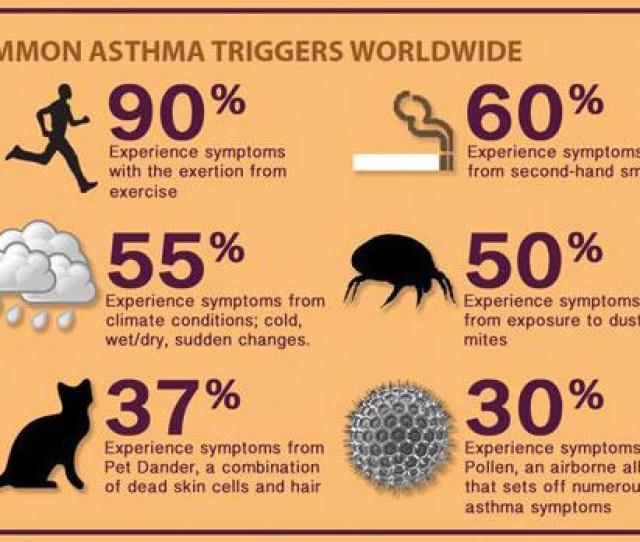 Signs Asthma Children