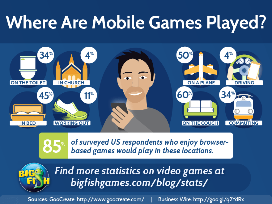 Where are Mobile Games Played?