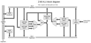 Understanding the Z80 Processor's 4bit ALU « Adafruit Industries – Makers, hackers, artists