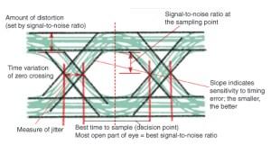 Oscilloscope Tips & Tricks: Eye Diagrams « Adafruit