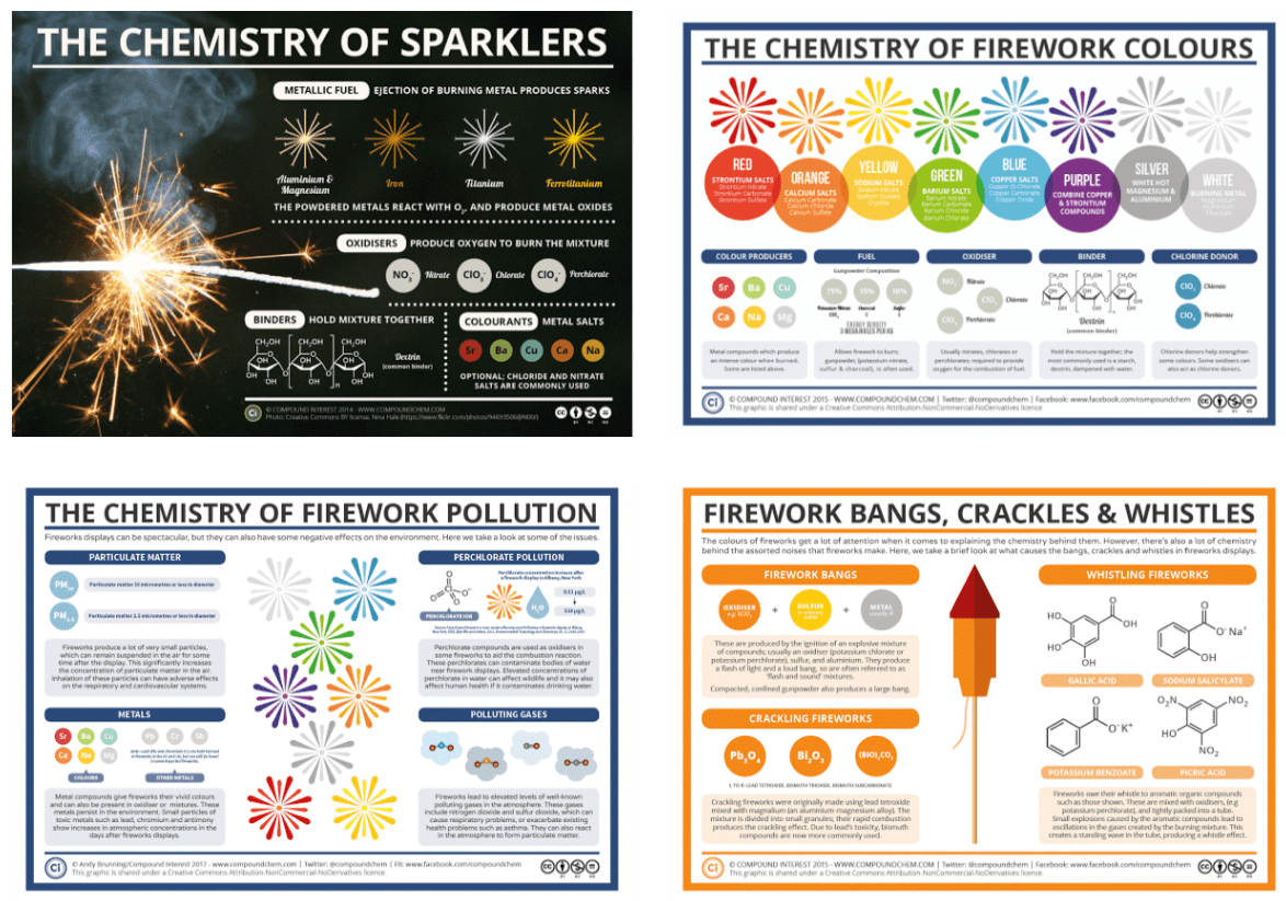 Posters On The Chemistry Of Fireworks Amp Sparklers