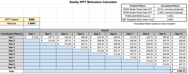IPPT Incentive investment calculator