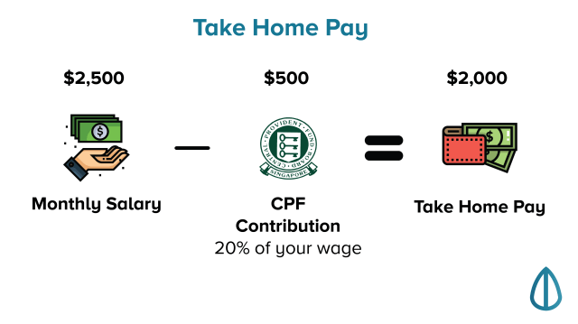 Calculation of take home pay